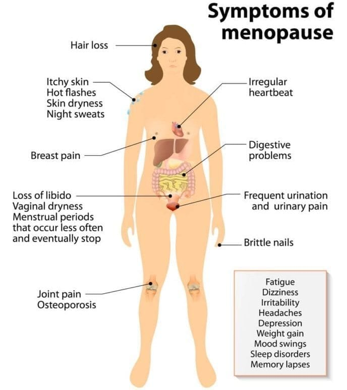 FAQ Hormone Imbalance Symptoms of Menopause | Dr. Jiwani Naturopathic Vancouver Burnaby Surrey
